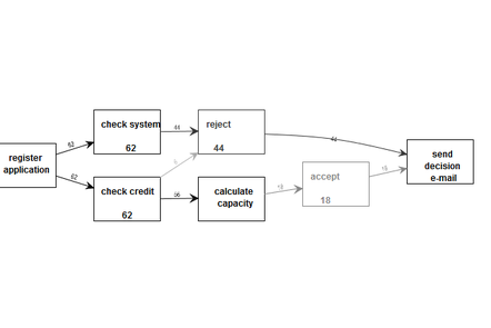 Heuristics model