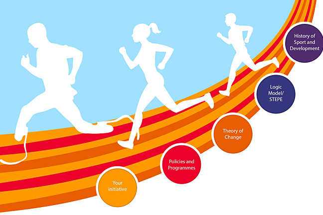 Runners on a track passing through 5 checkpoints; the areas covered in this week of the course: History of Sport and Development, Logic Model/ STEPE Theory of Change , Policies and Programmes and Your initiative