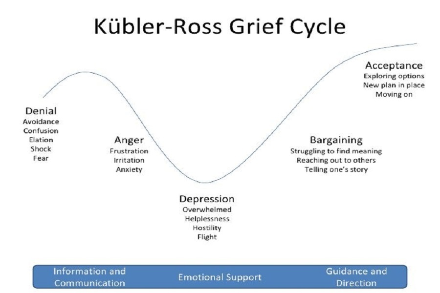 The image shows the Kubler-Ross grief cycle. The stages from left to right are Denial, Anger, (to be helped with information and communication) Depression (to be helped with emotional support), and Bargaining and Acceptance (helped with guidance).