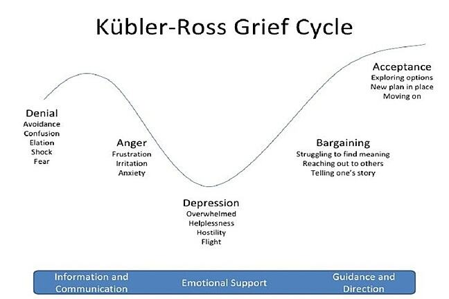 The Stages of Grief – Some misconceptions about Kübler-Ross's work