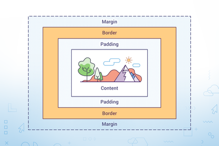A digram of the box model: concentric rectangles titled (from outside inwards) margin, border, padding & content. The content rectangle contains a picture of trees, mountains, clouds & sun