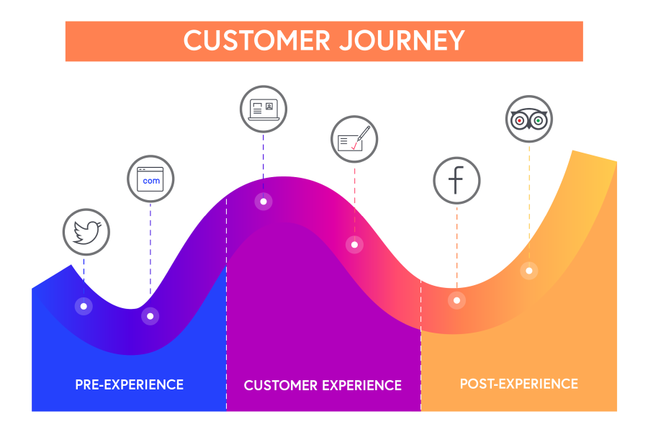 Diagram showing pre-experience engagement tools (eg Twitter and your website), Customer experience (eg surveys) and post-experience tools (eg Facebook and Trip Advisor)