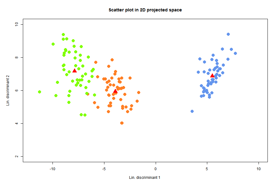 Scatter plot of 3 groups and their centroids