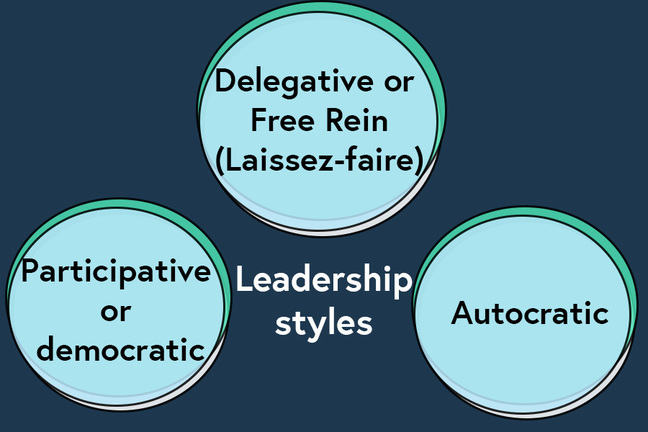 A diagram that introduces the three leadership styles as classified by Lewin, Lippit and Whit (1939): 1. Autocratic leaders, 2. Participative or democratic leaders 3. Delegative or free rein (laissez-faire) leaders