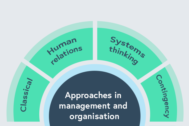 Four approaches in management and organisation - classical, human relations, systems thinking and contingency.