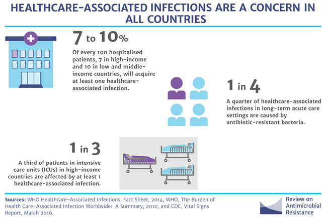 Seven to 10 percent acquiring healthcare-associated infections, one third of ICU patients affected by health-care associated infection, one quarter healthcare-associated infections caused by antibiotic-resistant bacteria