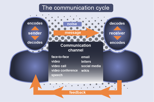 what is communication cycle