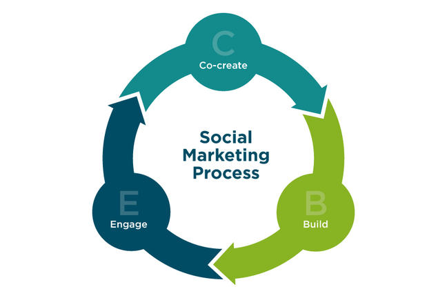 An image with the text 'Social Marketing Process' in the centre of a wheel which is split into three sections - Co-create, Build, Engage, - arrows indicate these processes follow on from each other and that the process is continual