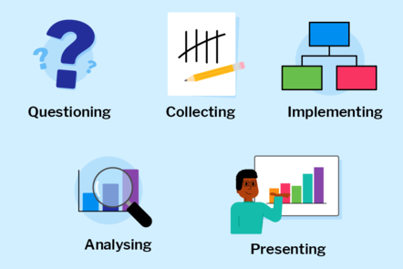 Illustrations of icon representing questioning, collecting, implementing, analysing, presenting