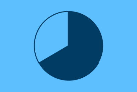 Graphic showing a piechart with two thirds illuminated