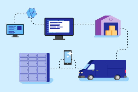A computer is connected via a world symbol which represents an internet connection to another computer. This is connected to a warehouse, which is connected to a van. The van is connected to a phone and a smart locker.