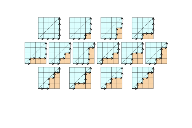 14 graphs depicting all the North and East grid paths between 2 points that do not cross the diagonal between them