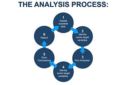 The analysis process: 1. Assess available data. 2. Identify some target variables. 3. Run Analyses. 4. Make Visualisations. 5. Draw Conclusions. 6. Report.