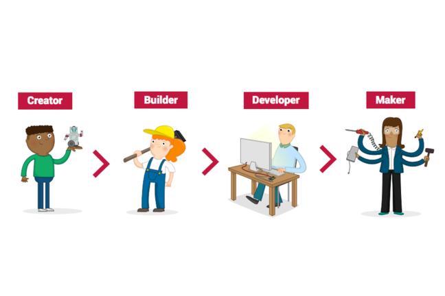 Illustration of different levels of RPF digital making curriculum