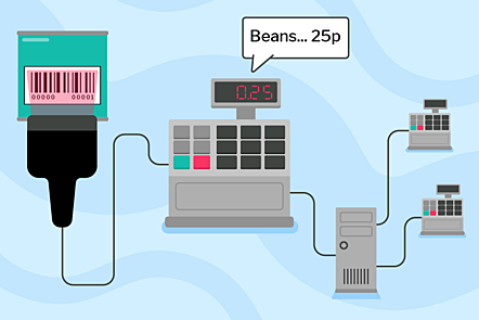 """A self-scan till, displaying """"Beans...25p"""". The till is connected to a barcode reader scanning a barcode, and a central server. The server is connected to another two tills."""