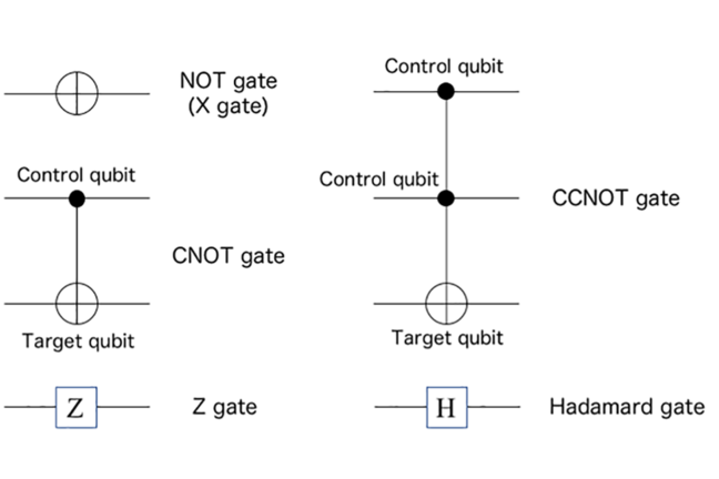 Symbols for NOT (X), Z, Hadamard, CNOT, and CCNOT gates.