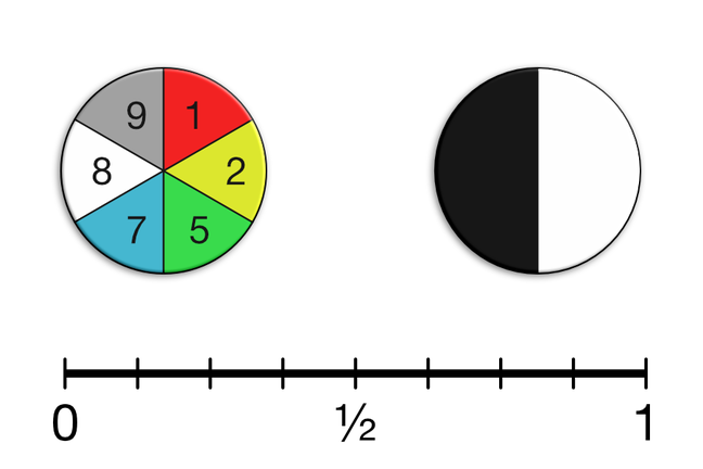 Two spinners and a probability scale