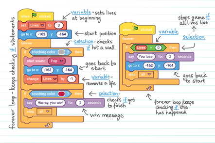 Annotated scratch code, explaining what each block is for