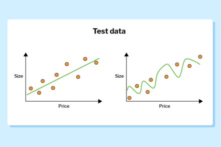 Two graphs showing fit lines of training data, comparing the price of houses with the size. One graph shows a linear regression line of best fit applied, the other shows a perfectly fitted line.
