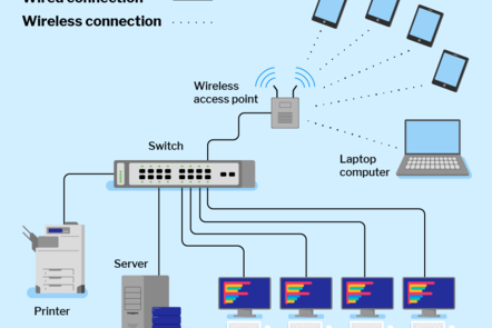Example of a network map showing a switch, wireless access point, tablet and laptop computers connected with wireless and wired connections