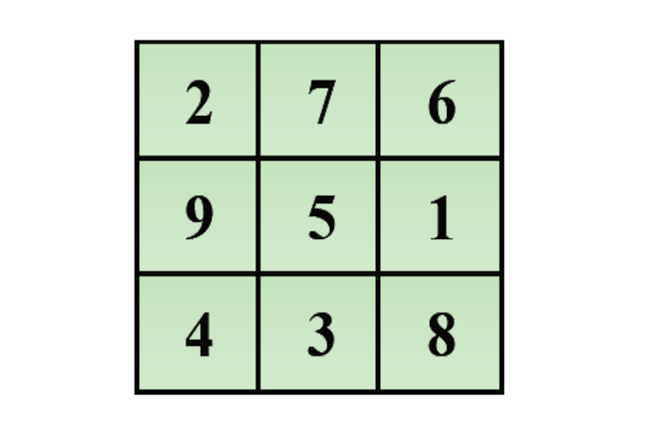 A 3 by 3 magic square. Row entries: 2,7,6; 9,5,1; 4,3,8