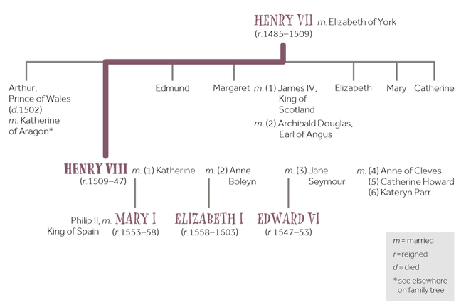 Family tree of King Henry VIII.
