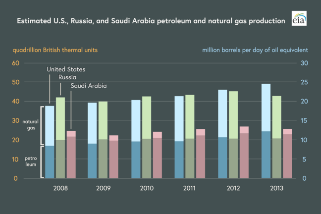 Estimated US, Russia, and Saudi Arabia petroleum and natural gas production