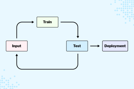 A flowchart showing the process of a machine learning project. Input is on the left with an arrow leading to Train. Another arrow goes from Train to the third stage, Test. At this point, the algorithm is either deployed, or returns to the input stage.
