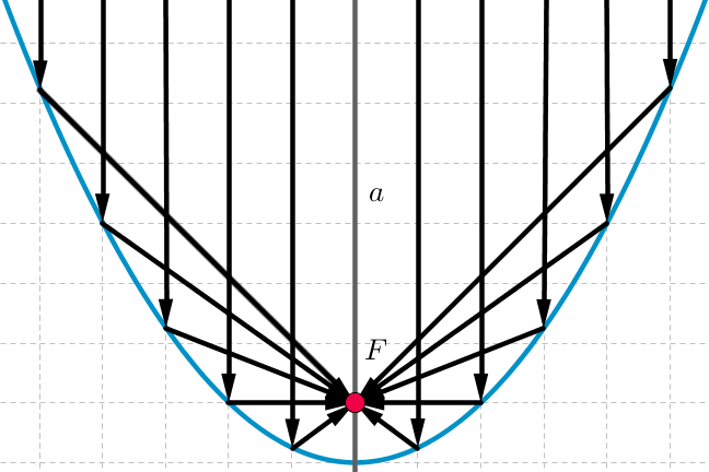 Diagram of parabolic mirror showing light rays as arrows