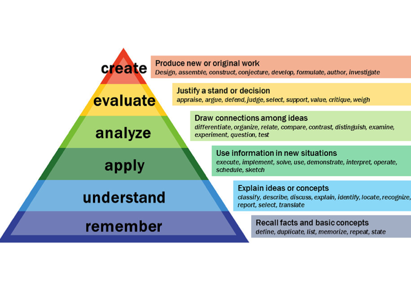 Bloom's taxonomy pyramid