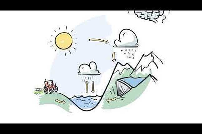 A drawing of an environment as a complex systems with water, mountains, a dam and a tractor. There are arrows suggested how the work together as a complex system.