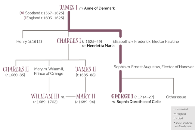 Family tree of George I