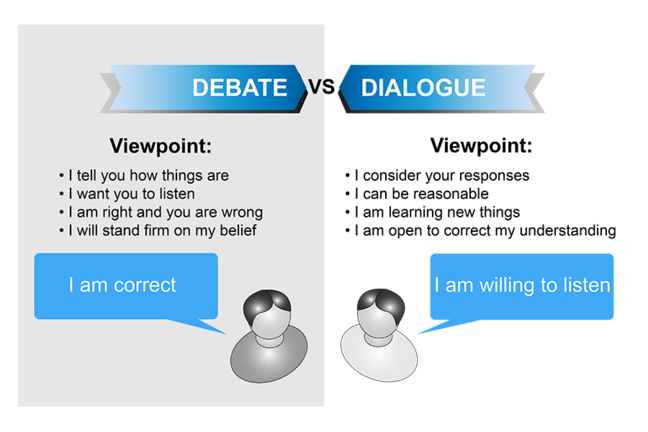 Infographic o fthe Debate vs dialogue perspectives see the related files for an accessible PDF version.