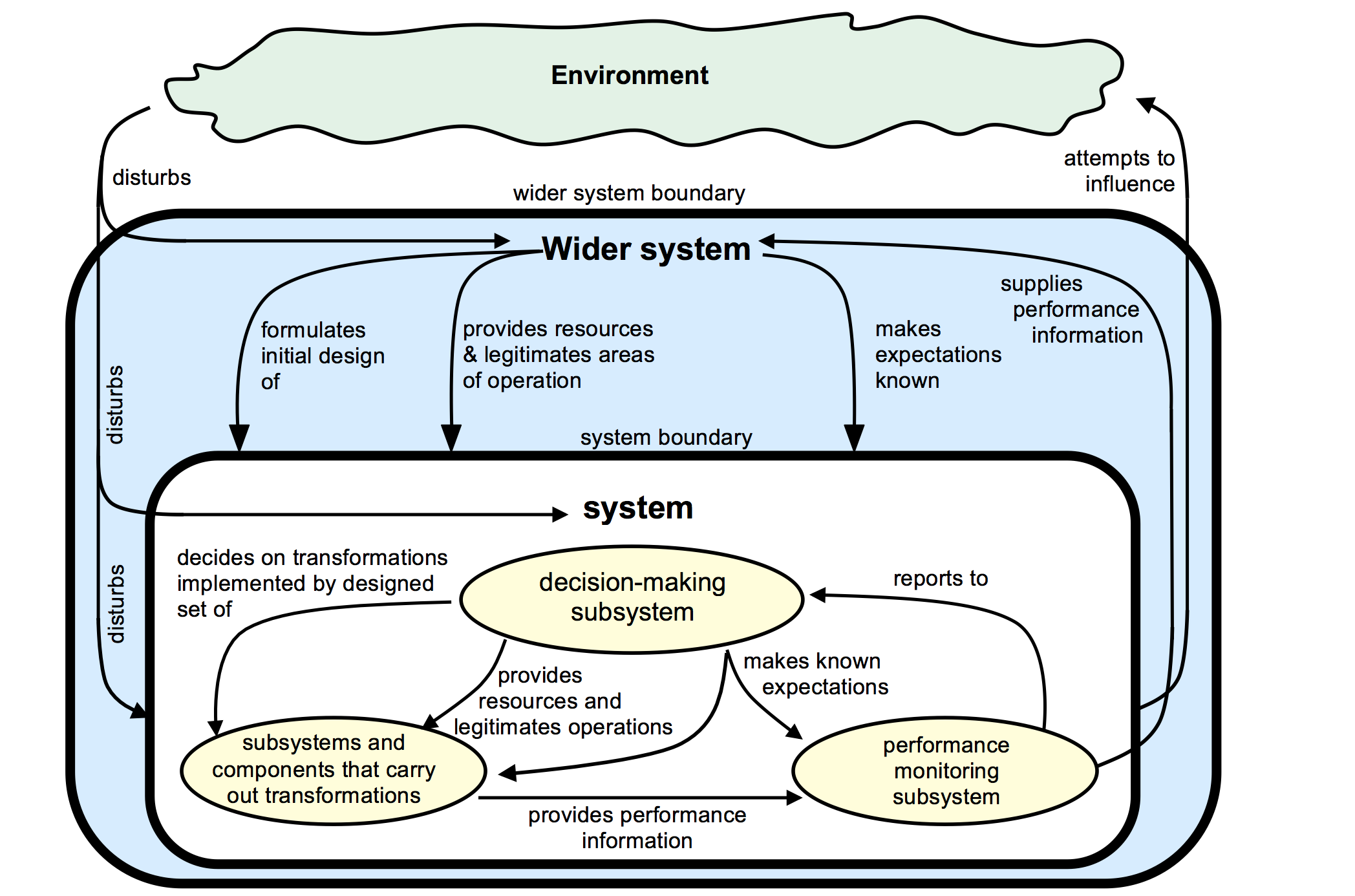 Diagram of the Formal Systems Model