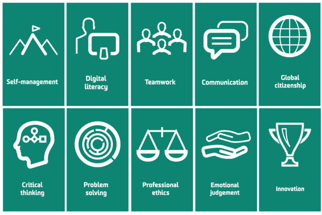 Deakin's 10 Professional Practice credentials: Problem solving, Critical thinking, Self-management, Professional ethics, Communication, Teamwork, Global citizenship, Digital literacy, Emotional judgement, Innovation