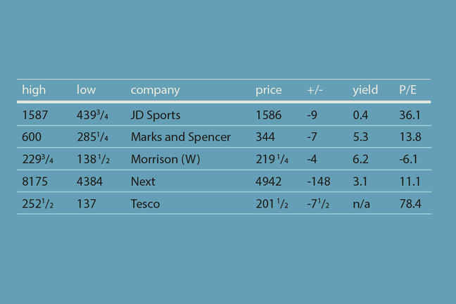 For the companies 'JD Sports, 'Marks and Spencer', 'Morrison (W)', 'Next' and 'Tesco', this table shows the high, low, price, +/-, yield and P/E.