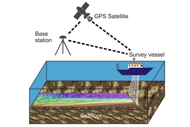 Set-up of a multibeam bathymetry survey