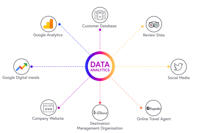 Image representing data analytics and tools that might provide data, eg Twitter and Trip Advisor