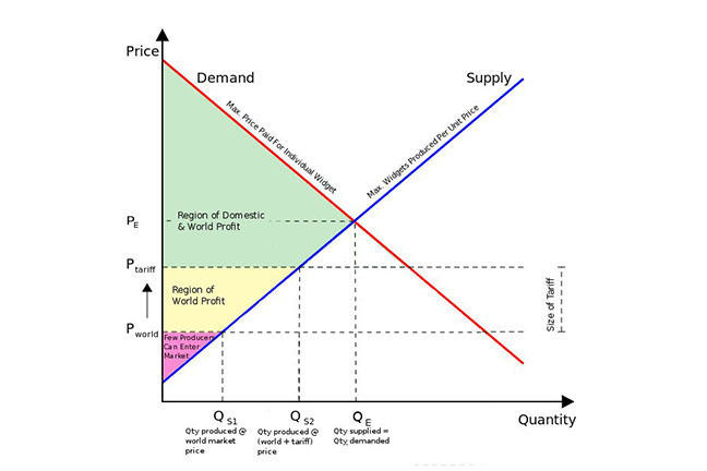 Graph showing supply and demand curves from microeconomics