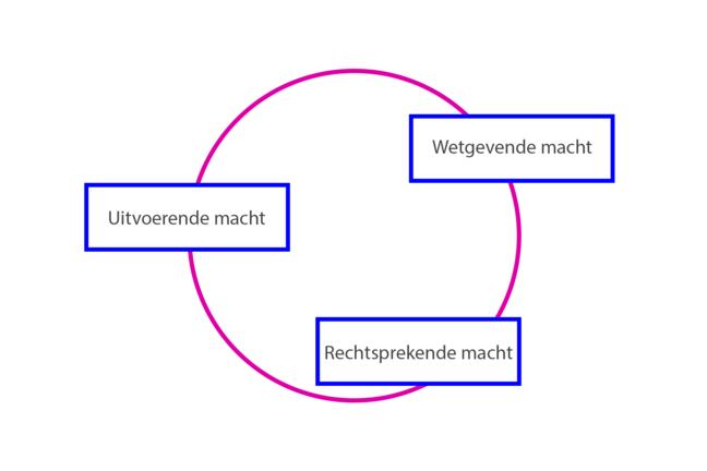 schema van de trias politica