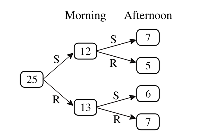 A set of experimental data entered into a frequency tree diagram