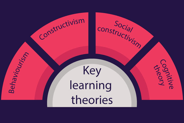 Diagram showing four key learning theories: Behaviorism, Constructivism, Social Constructivism, Cognitive Theory