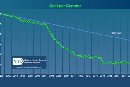 A graph showing the decreasing cost per genome over the last two decades.
