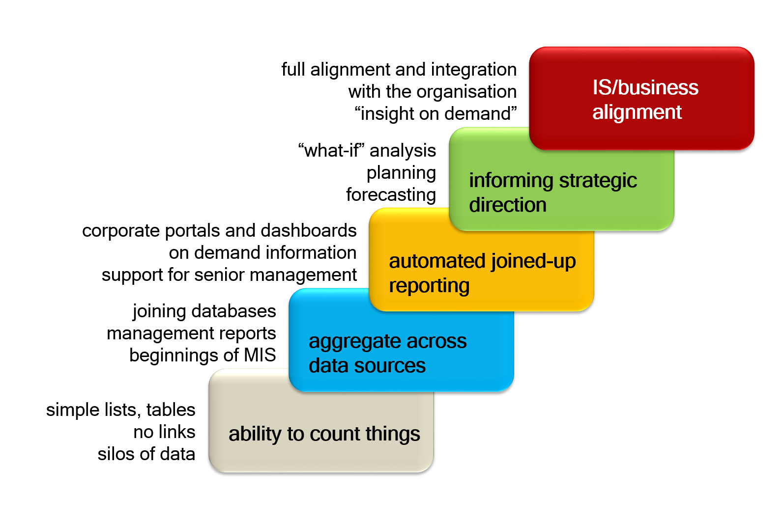 Diagram showing steps of the Maturity Model. These are: Ability to count things, aggregate across data sources, automated joined-up reporting, informing strategic direction and IS/business alignment