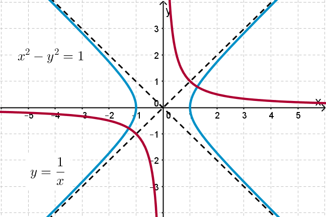 A graph of y=1/x and x^2-y^2=1