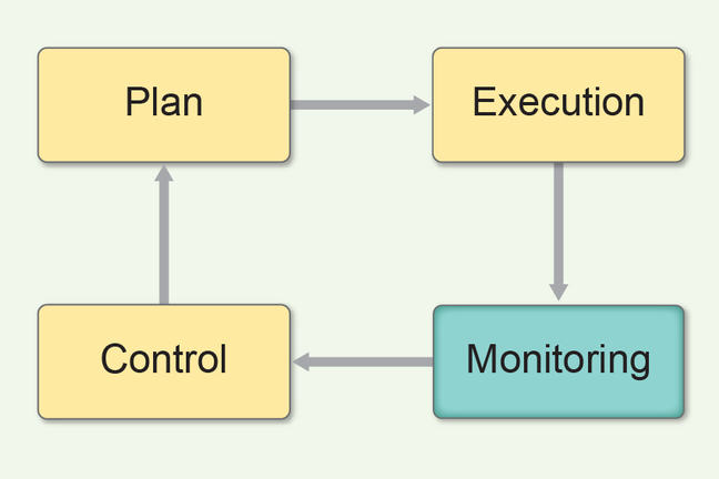 diagram showing monitoring and control loop. Plan arrow to Execution arrow to Monitoring arrow to Control
