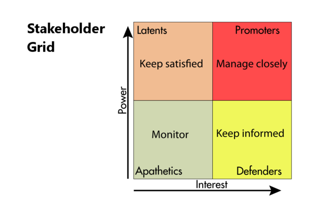 Grid displaying stakeholder management strategies
