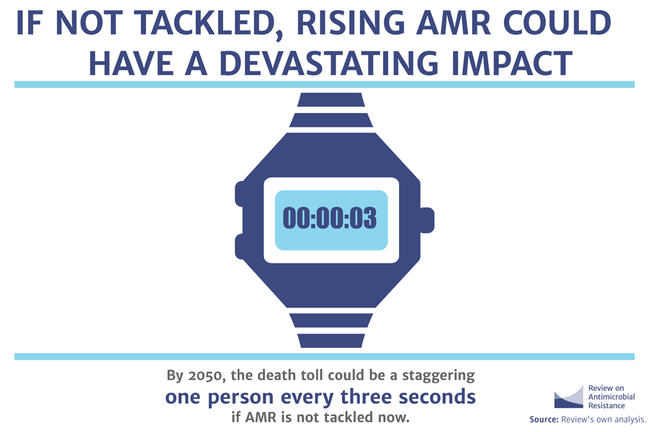 Stopwatch showing 3 seconds - by 2050 the death toll could be a staggering one person every 3 seconds if AMR is not tackled now
