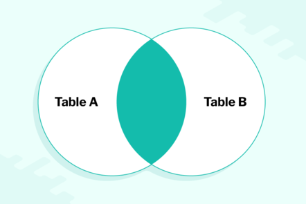 A Venn diagram, showing the overlap of Table A and Table B