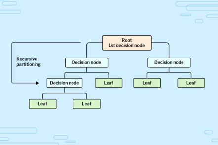 Decision tree showing key terminology, starting with the root node, which branches off into two decision nodes. Each decision node branches off into another two nodes, which may be decision nodes or leaf nodes.
